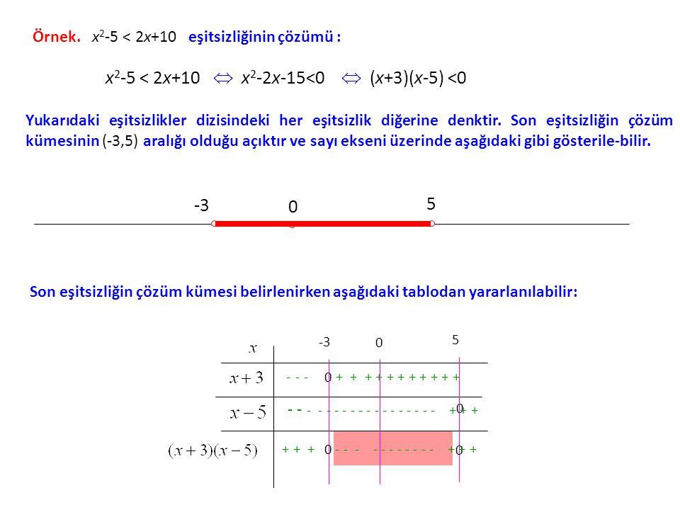 + + + - - - - - - - - - - - + + + x2-5 < 2x+10  x2-2x-15<0