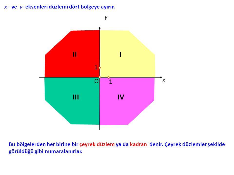 II I III IV y 1 x O 1 x- ve y- eksenleri düzlemi dört bölgeye ayırır.