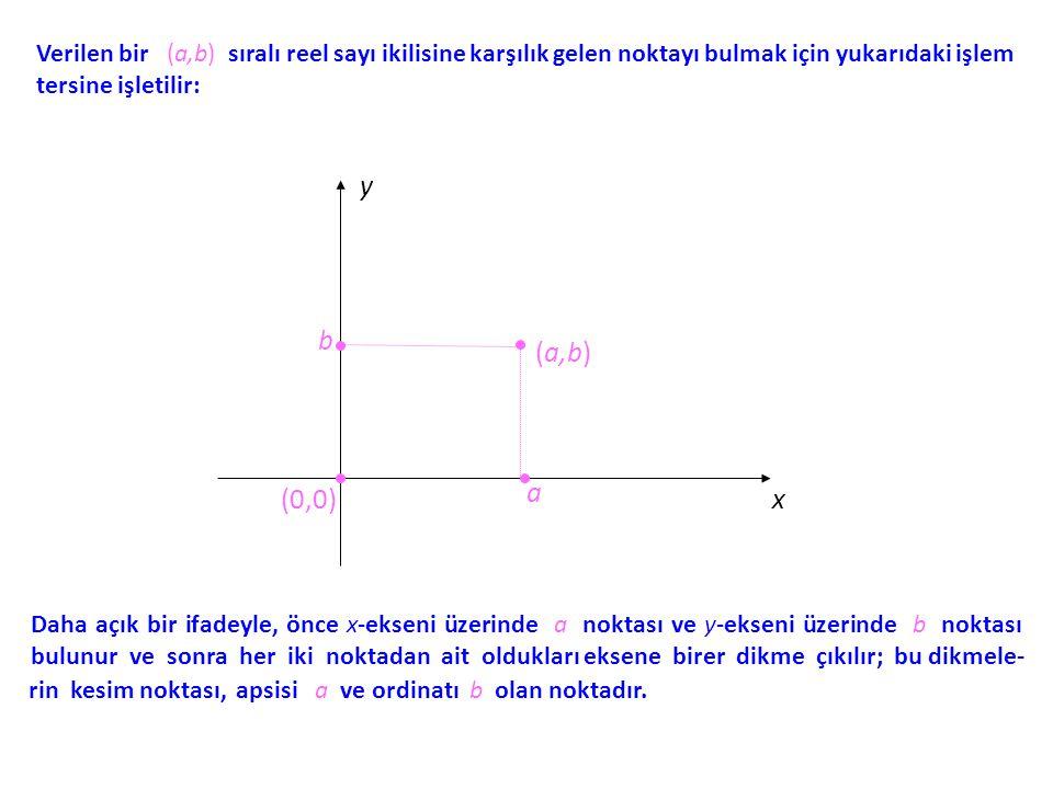 Verilen bir (a,b) sıralı reel sayı ikilisine karşılık gelen noktayı bulmak için yukarıdaki işlem tersine işletilir: