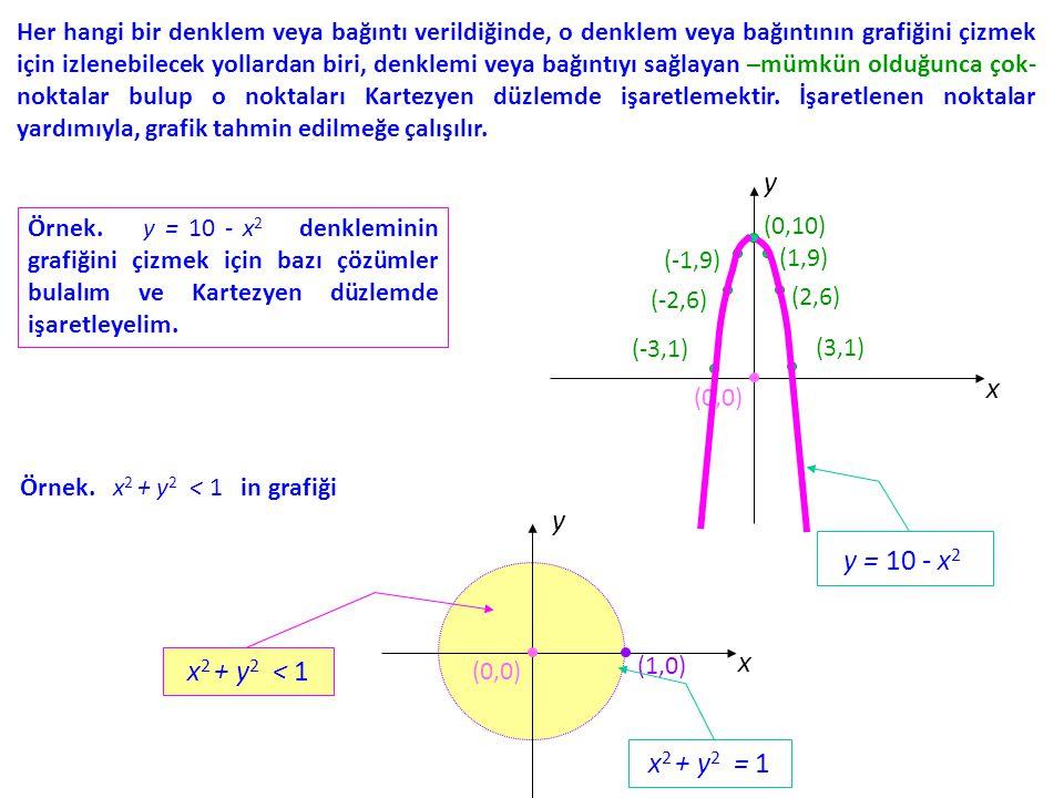 Her hangi bir denklem veya bağıntı verildiğinde, o denklem veya bağıntının grafiğini çizmek için izlenebilecek yollardan biri, denklemi veya bağıntıyı sağlayan –mümkün olduğunca çok- noktalar bulup o noktaları Kartezyen düzlemde işaretlemektir. İşaretlenen noktalar yardımıyla, grafik tahmin edilmeğe çalışılır.