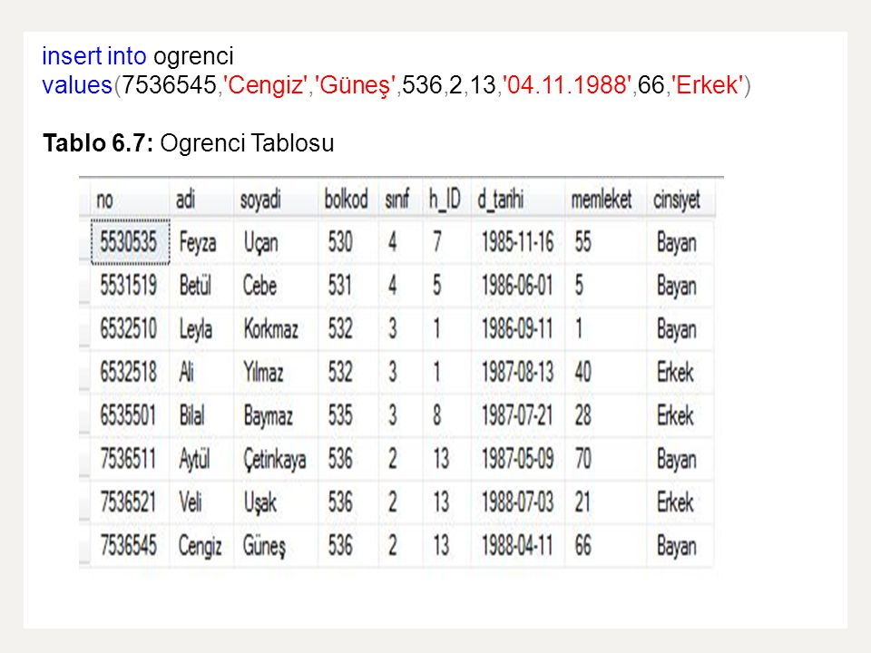 insert into ogrenci values(7536545, Cengiz , Güneş ,536,2,13, 04. 11