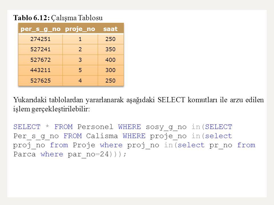 Tablo 6.12: Çalışma Tablosu Yukarıdaki tablolardan yararlanarak aşağıdaki SELECT komutları ile arzu edilen işlem gerçekleştirilebilir: SELECT * FROM Personel WHERE sosy_g_no in(SELECT Per_s_g_no FROM Calisma WHERE proje_no in(select proj_no from Proje where proj_no in(select pr_no from Parca where par_no=24)));