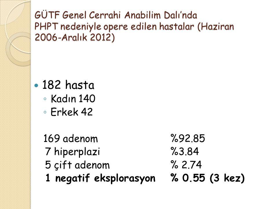 182 hasta Kadın 140 Erkek 42 169 adenom %92.85 7 hiperplazi %3.84