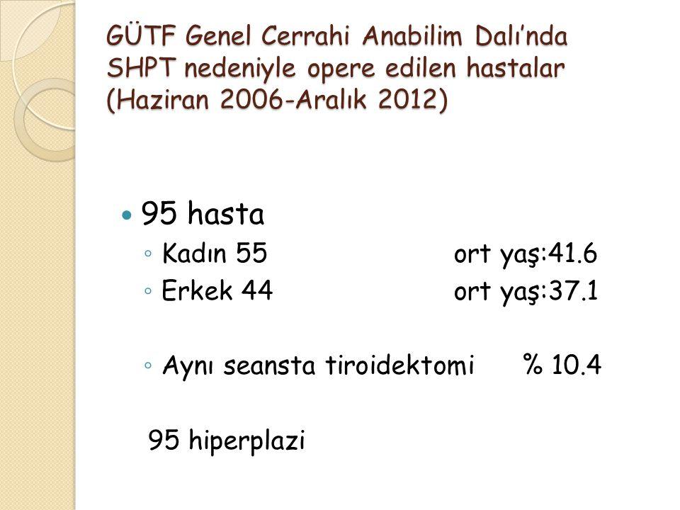 GÜTF Genel Cerrahi Anabilim Dalı'nda SHPT nedeniyle opere edilen hastalar (Haziran 2006-Aralık 2012)