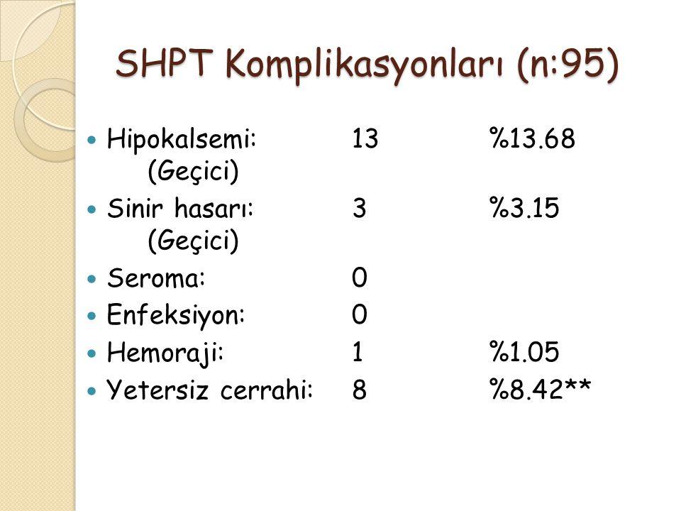 SHPT Komplikasyonları (n:95)