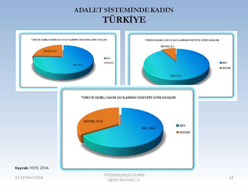 ADALET SİSTEMİNDE KADIN TÜRKİYE