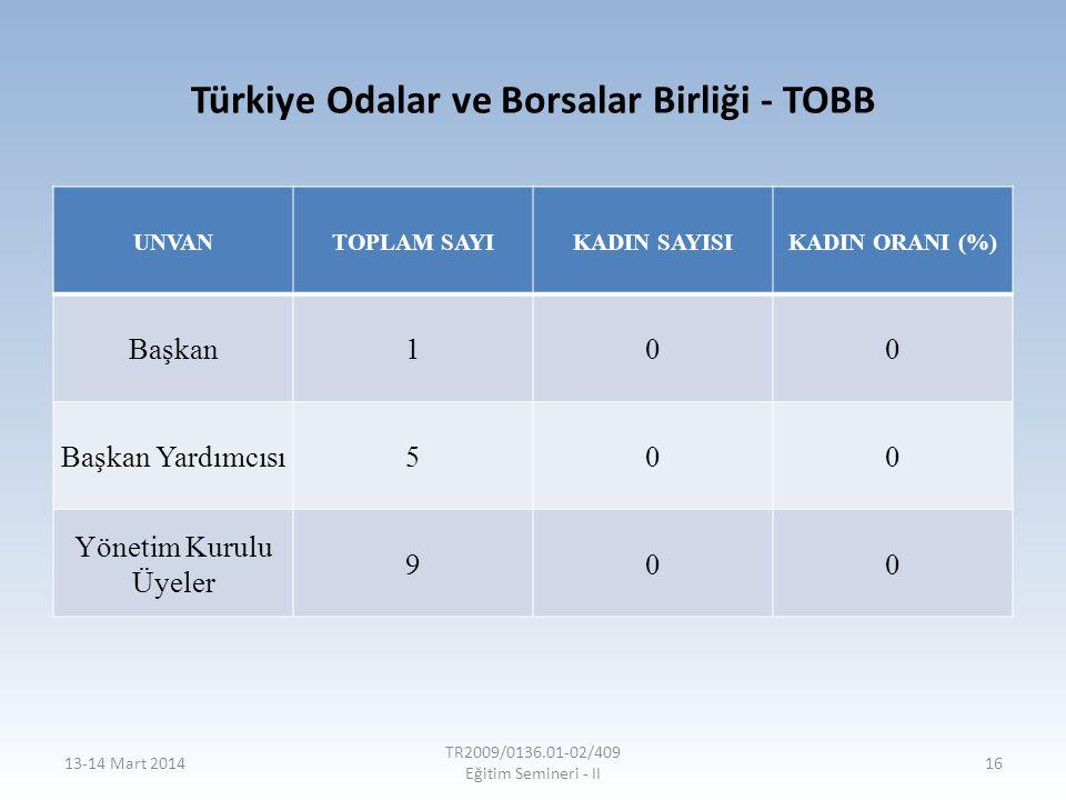 Türkiye Odalar ve Borsalar Birliği - TOBB