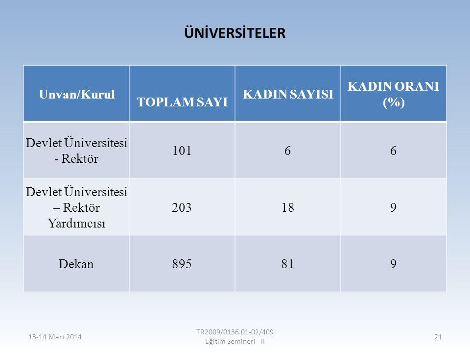 ÜNİVERSİTELER Unvan/Kurul TOPLAM SAYI KADIN SAYISI KADIN ORANI (%)