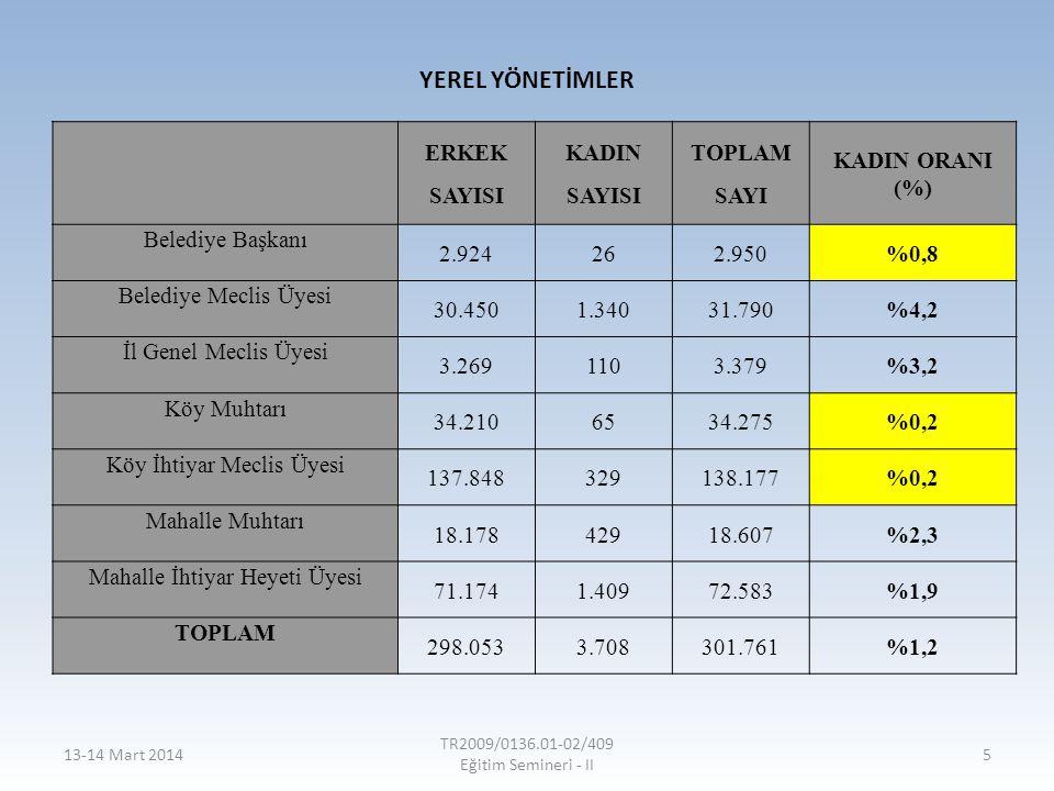YEREL YÖNETİMLER ERKEK SAYISI KADIN TOPLAM SAYI KADIN ORANI (%)