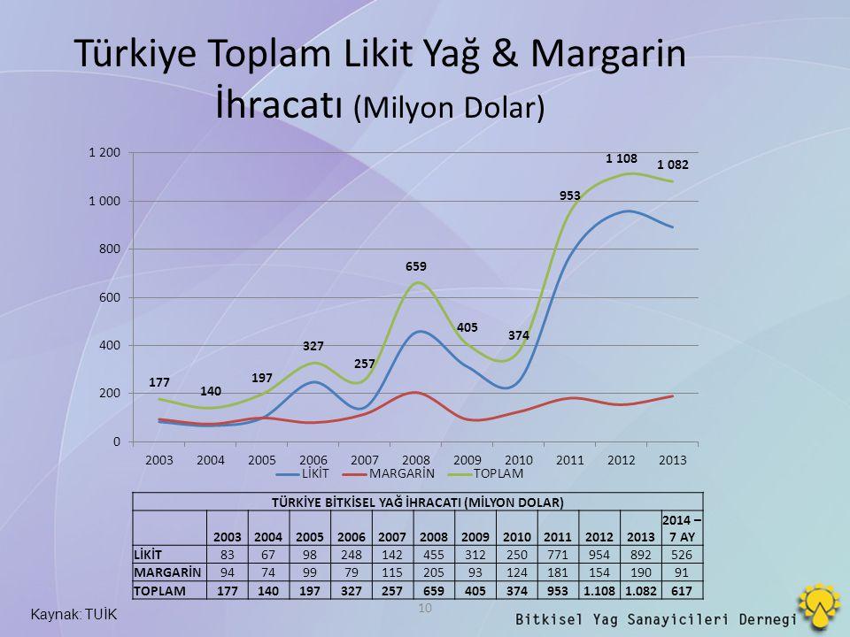 Türkiye Toplam Likit Yağ & Margarin İhracatı (Milyon Dolar)