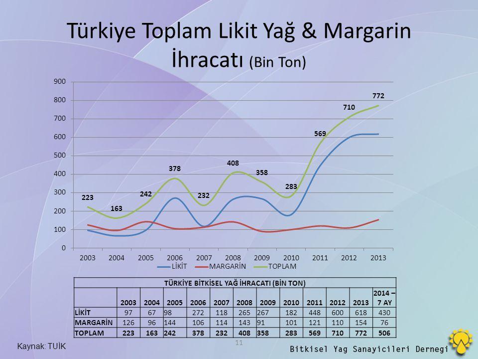 Türkiye Toplam Likit Yağ & Margarin İhracatı (Bin Ton)