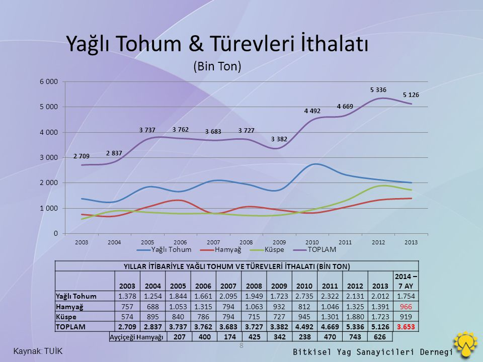 Yağlı Tohum & Türevleri İthalatı (Bin Ton)
