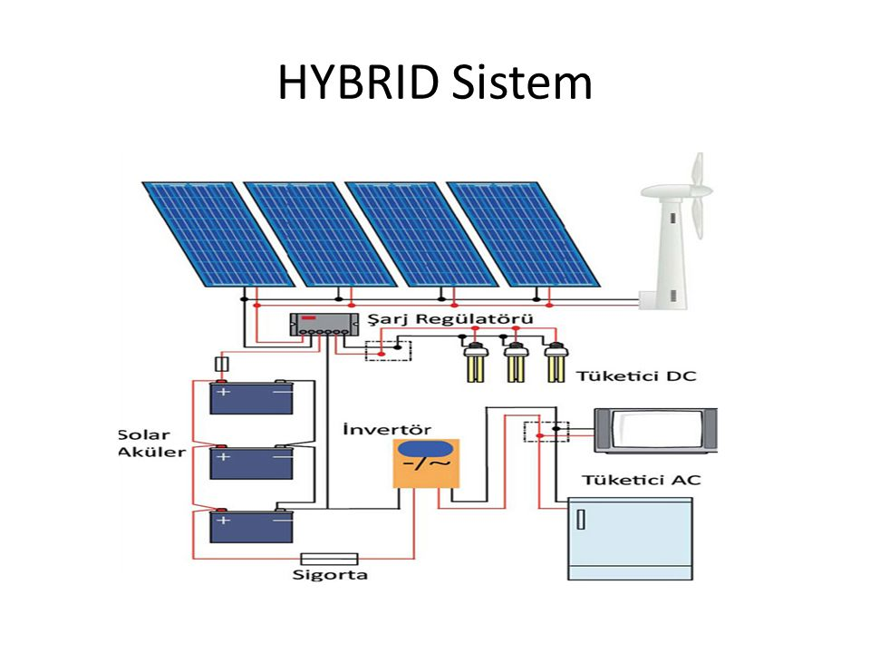 HYBRID Sistem