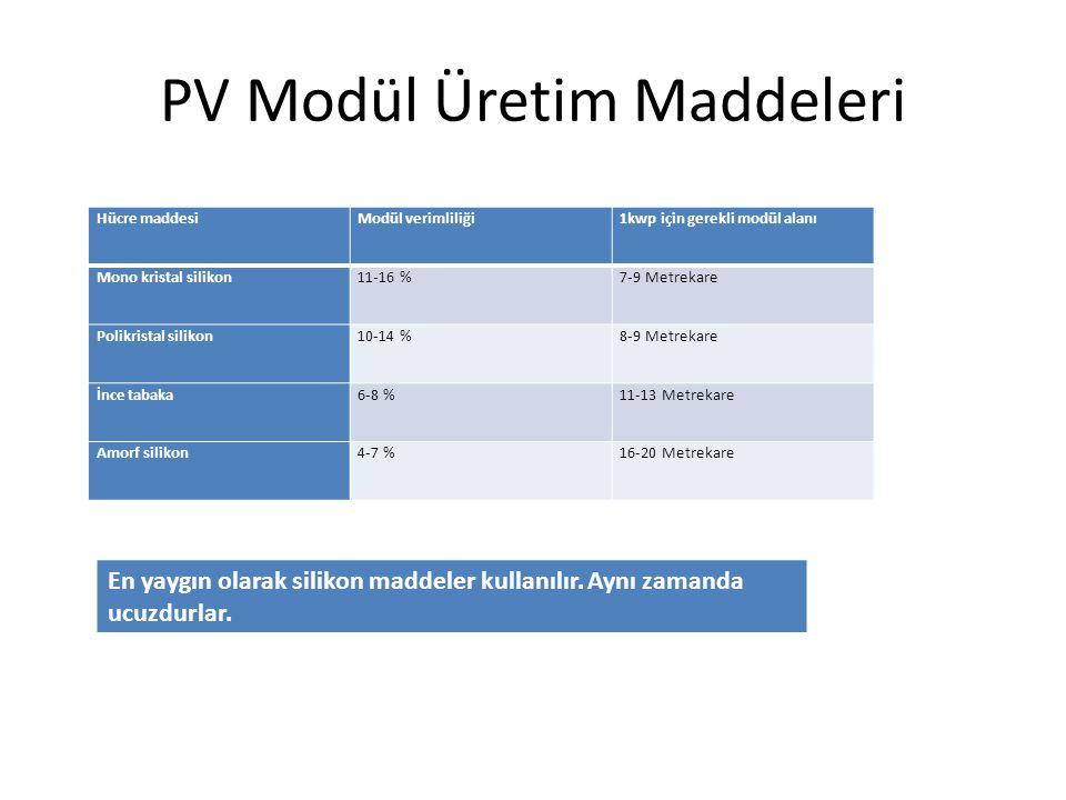 PV Modül Üretim Maddeleri