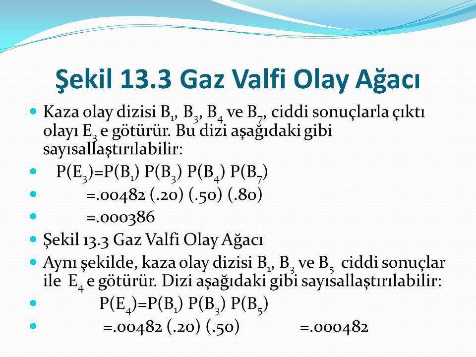 Şekil 13.3 Gaz Valfi Olay Ağacı