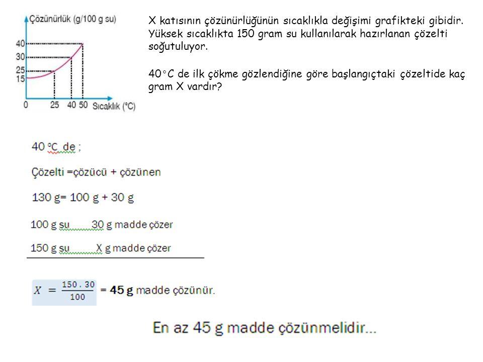 X katısının çözünürlüğünün sıcaklıkla değişimi grafikteki gibidir
