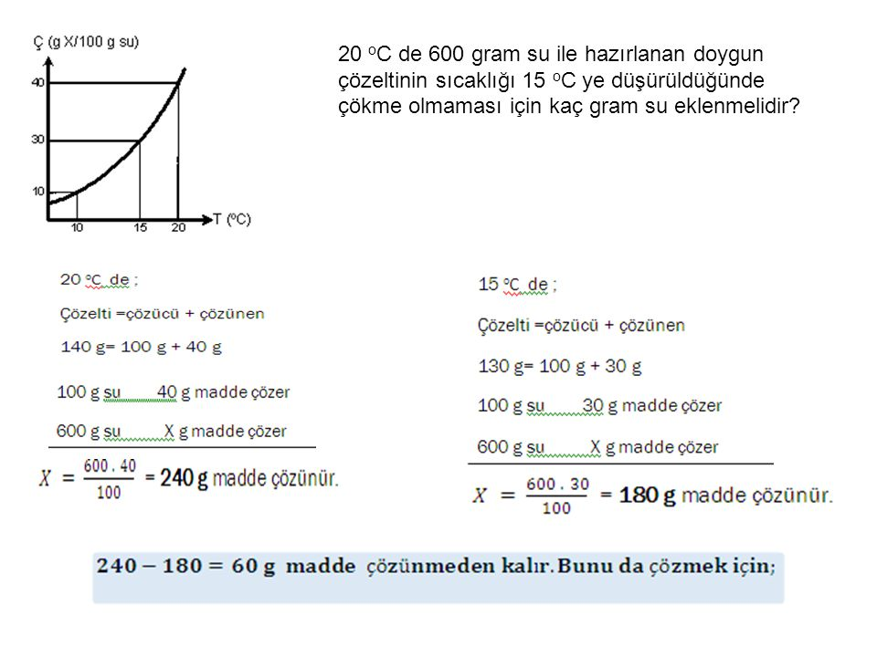 20 oC de 600 gram su ile hazırlanan doygun çözeltinin sıcaklığı 15 oC ye düşürüldüğünde çökme olmaması için kaç gram su eklenmelidir