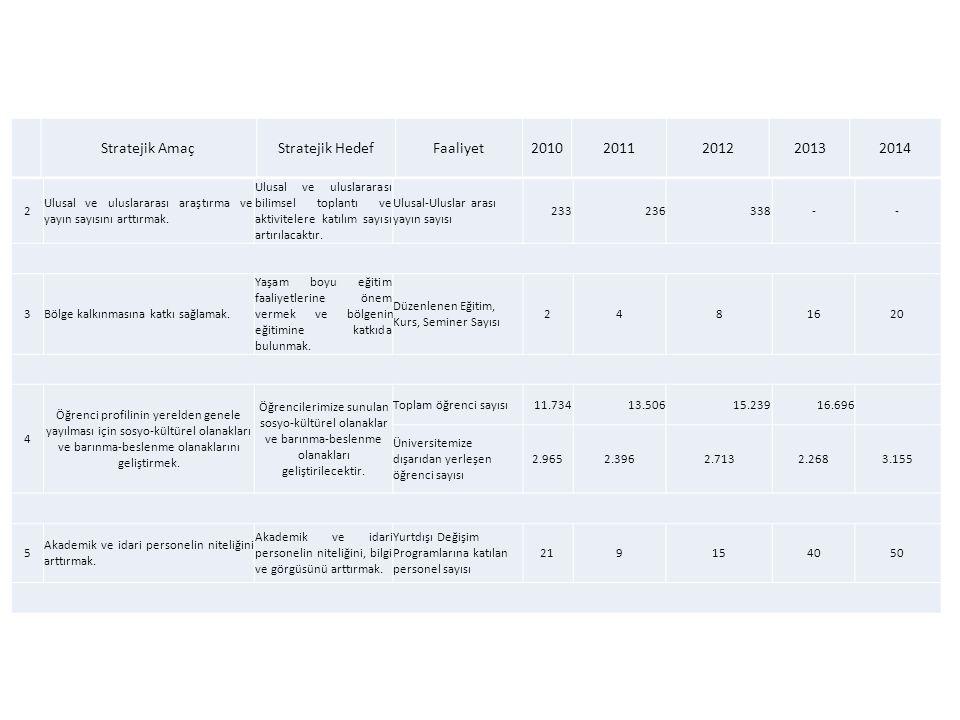 Stratejik Amaç Stratejik Hedef Faaliyet 2010 2011 2012 2013 2014 2