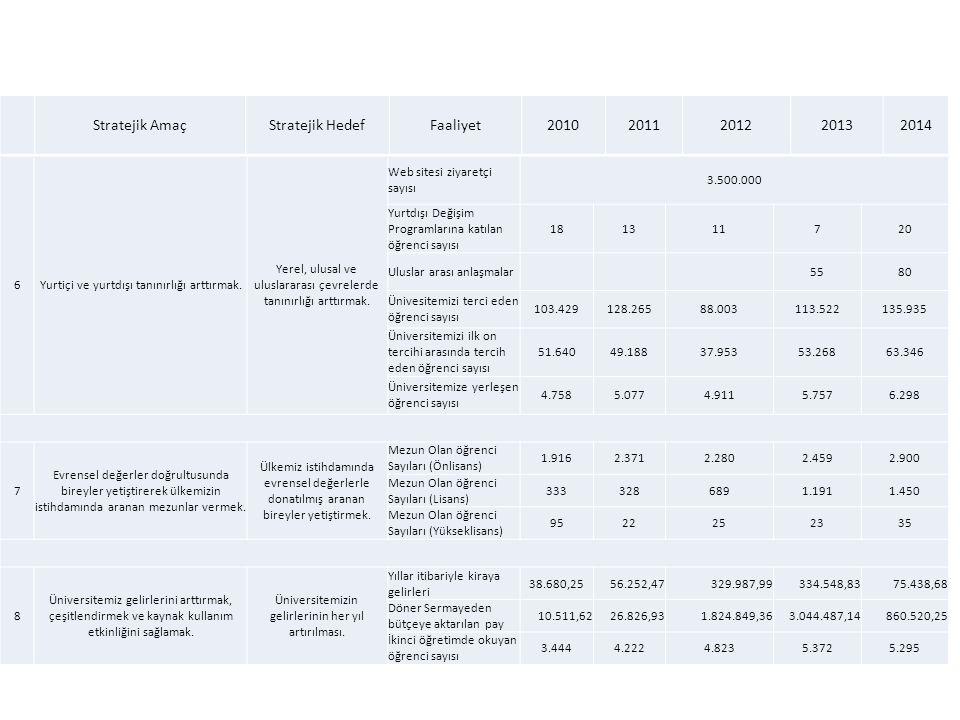 Stratejik Amaç Stratejik Hedef Faaliyet 2010 2011 2012 2013 2014 6