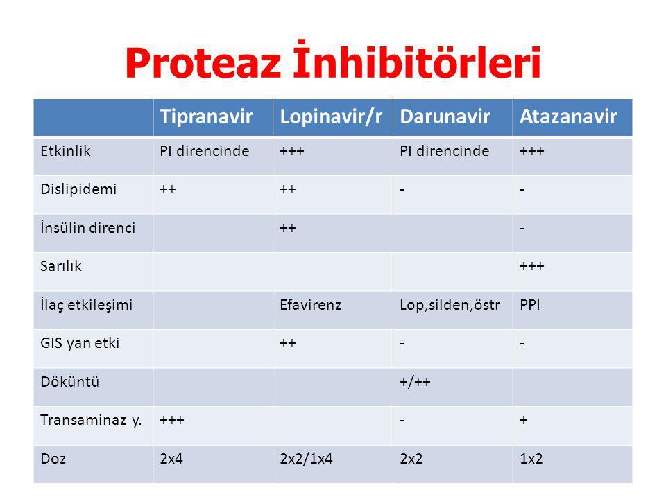 Proteaz İnhibitörleri