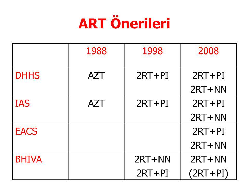 ART Önerileri 1988 1998 2008 DHHS AZT 2RT+PI 2RT+NN IAS EACS BHIVA