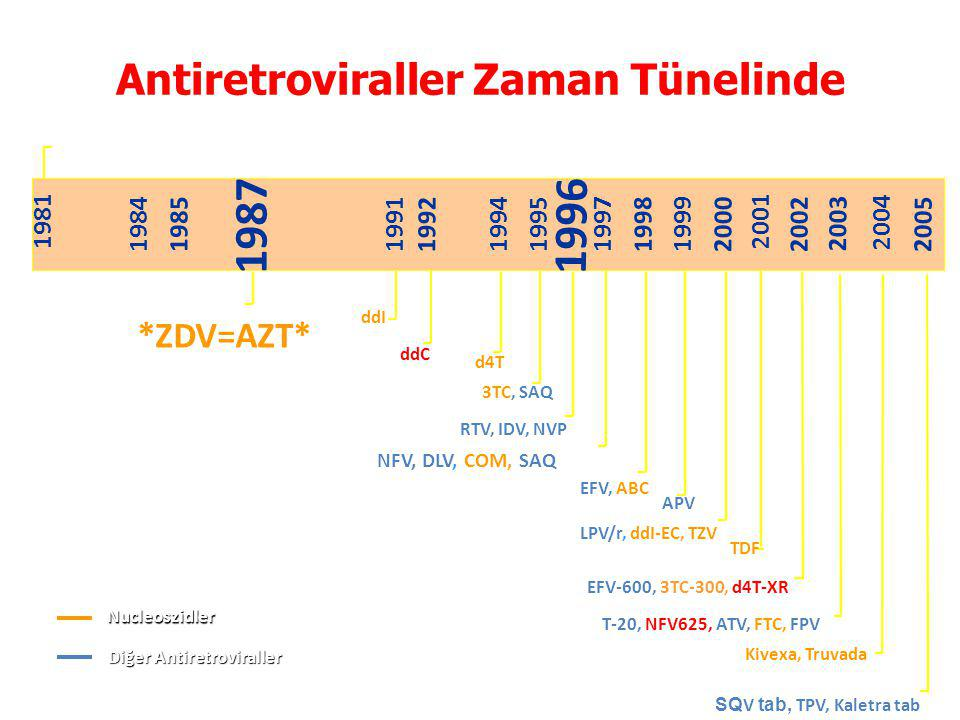 Antiretroviraller Zaman Tünelinde