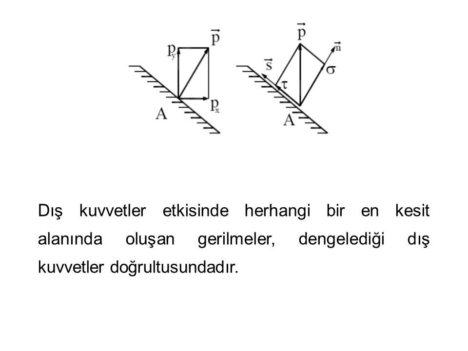 Dış kuvvetler etkisinde herhangi bir en kesit alanında oluşan gerilmeler, dengelediği dış kuvvetler doğrultusundadır.