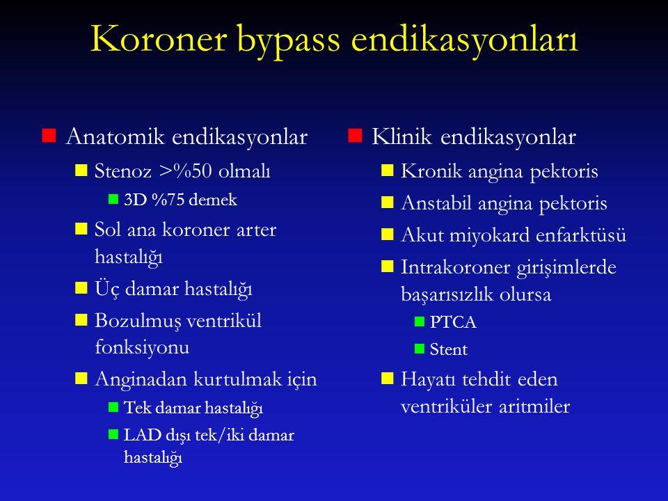 Koroner bypass endikasyonları
