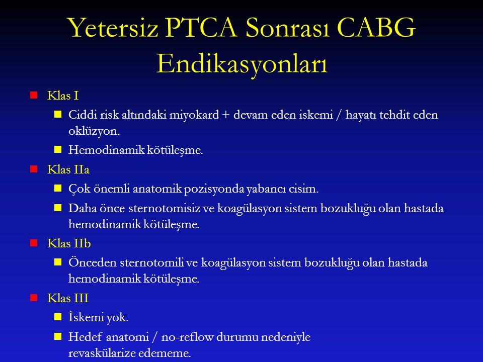 Yetersiz PTCA Sonrası CABG Endikasyonları