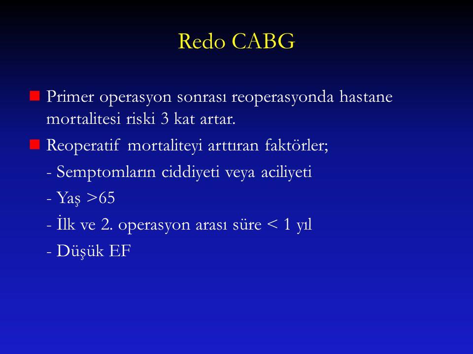 Redo CABG Primer operasyon sonrası reoperasyonda hastane mortalitesi riski 3 kat artar. Reoperatif mortaliteyi arttıran faktörler;