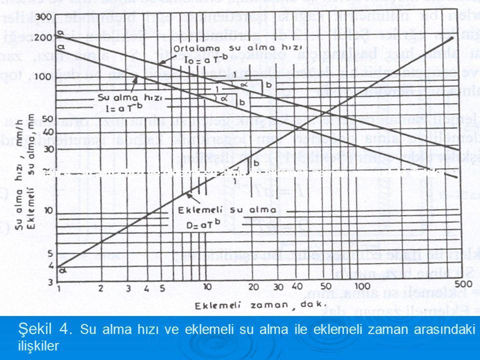 Şekil 4. Su alma hızı ve eklemli su alma ile eklemeli zaman arasındaki ilişkiler