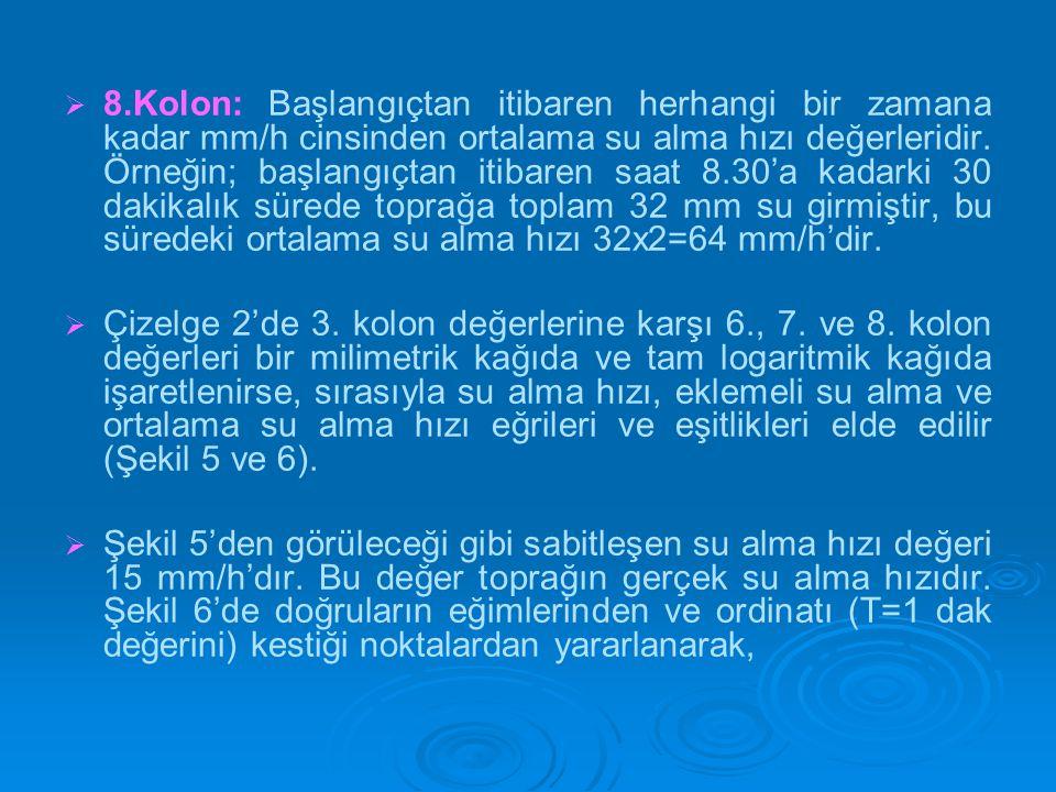 8.Kolon: Başlangıçtan itibaren herhangi bir zamana kadar mm/h cinsinden ortalama su alma hızı değerleridir. Örneğin; başlangıçtan itibaren saat 8.30'a kadarki 30 dakikalık sürede toprağa toplam 32 mm su girmiştir, bu süredeki ortalama su alma hızı 32x2=64 mm/h'dir.