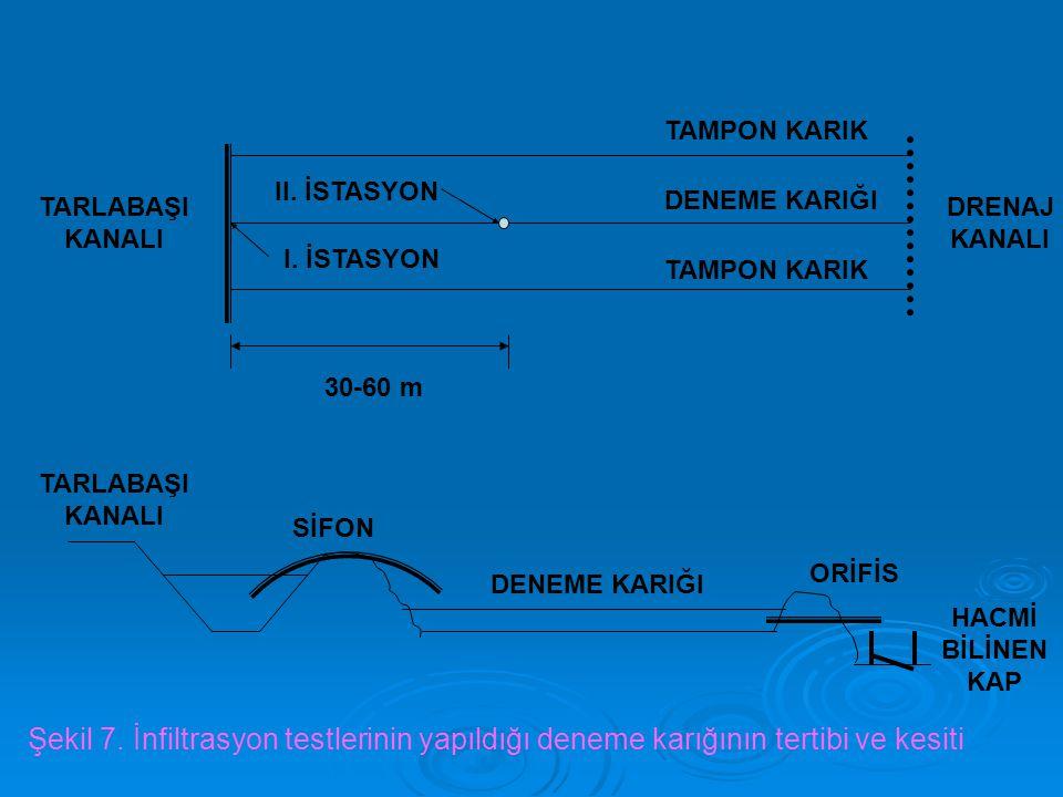 TARLABAŞI KANALI. DRENAJ. 30-60 m. TAMPON KARIK. DENEME KARIĞI. II. İSTASYON. I. İSTASYON. SİFON.