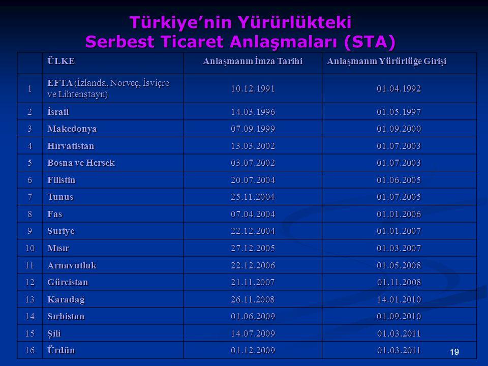 Türkiye'nin Yürürlükteki Serbest Ticaret Anlaşmaları (STA)