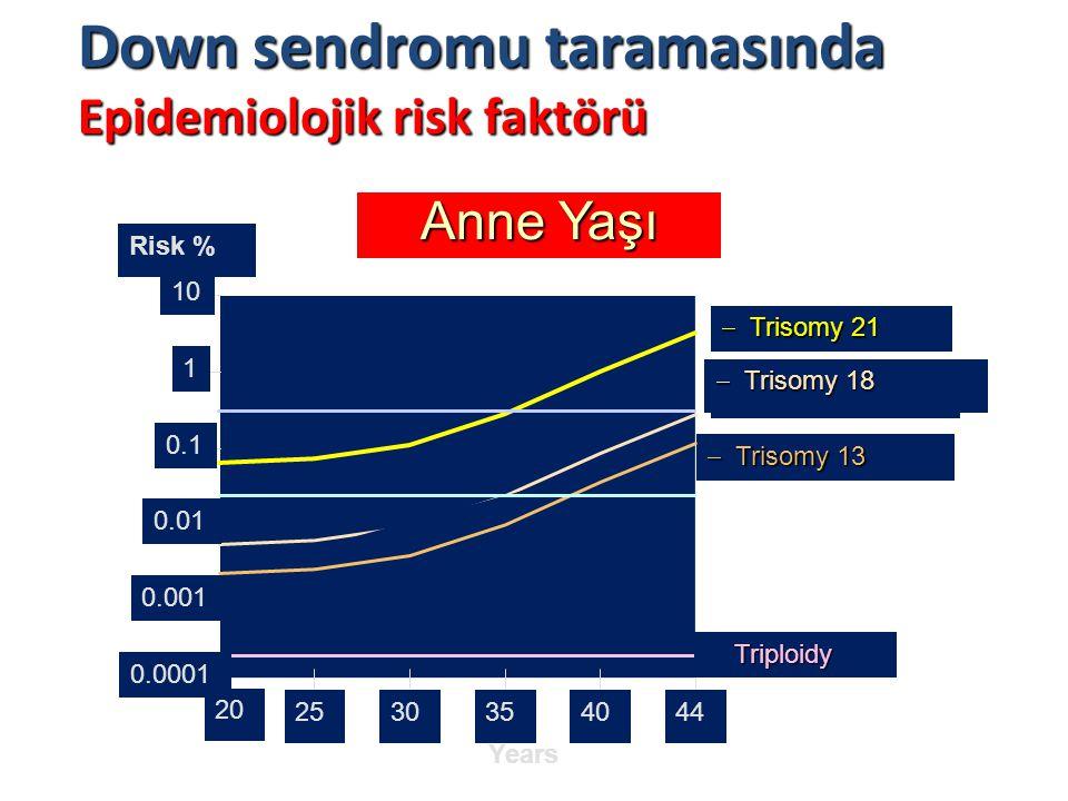 Down sendromu taramasında Epidemiolojik risk faktörü