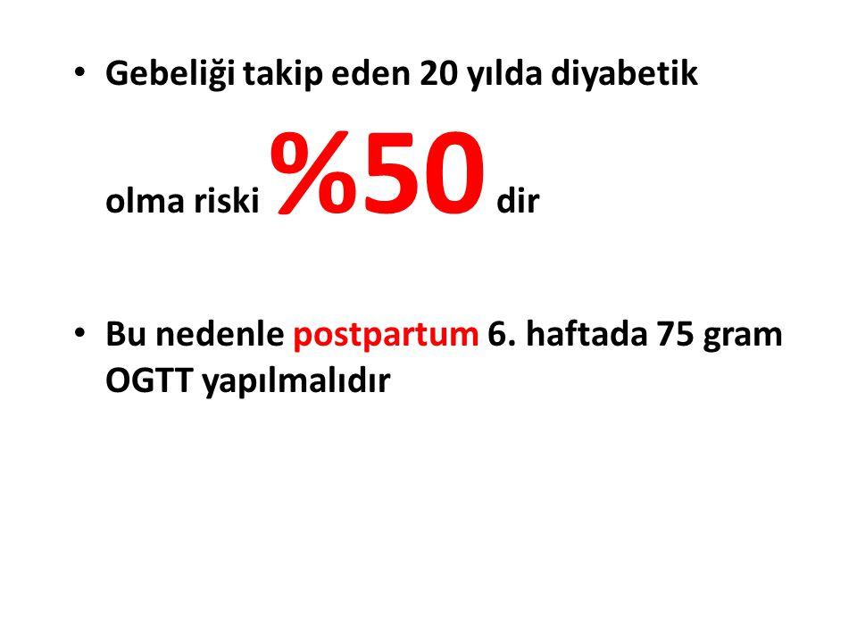 Gebeliği takip eden 20 yılda diyabetik olma riski %50 dir