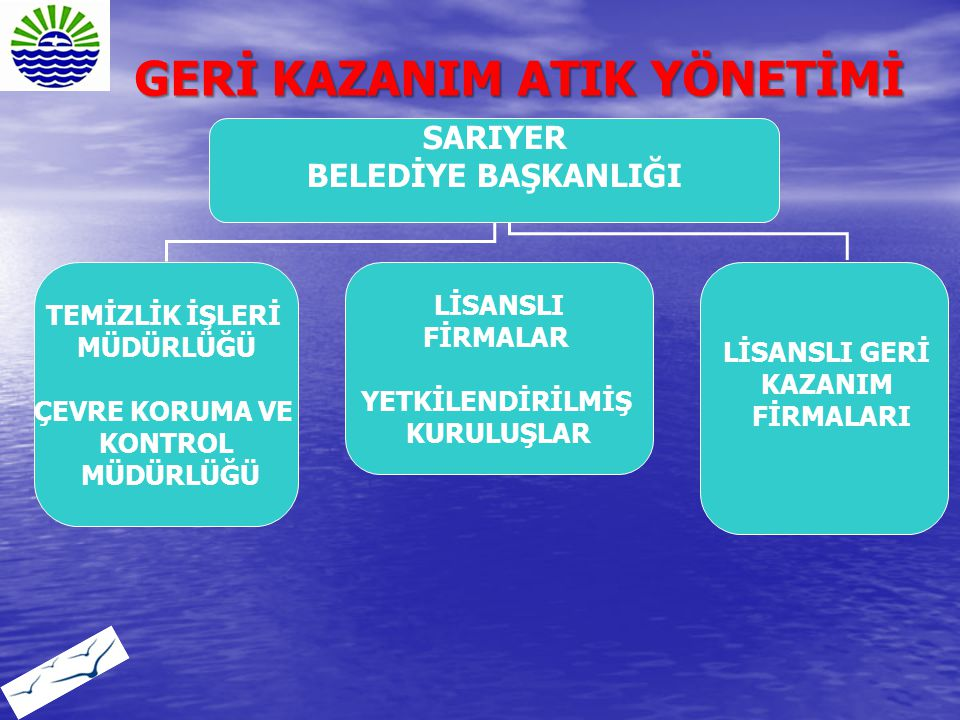 GERİ KAZANIM ATIK YÖNETİMİ