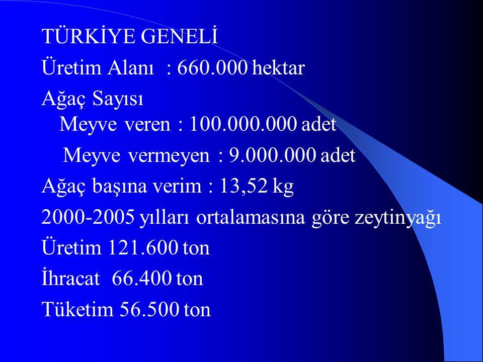 TÜRKİYE GENELİ Üretim Alanı : 660.000 hektar. Ağaç Sayısı Meyve veren : 100.000.000 adet.