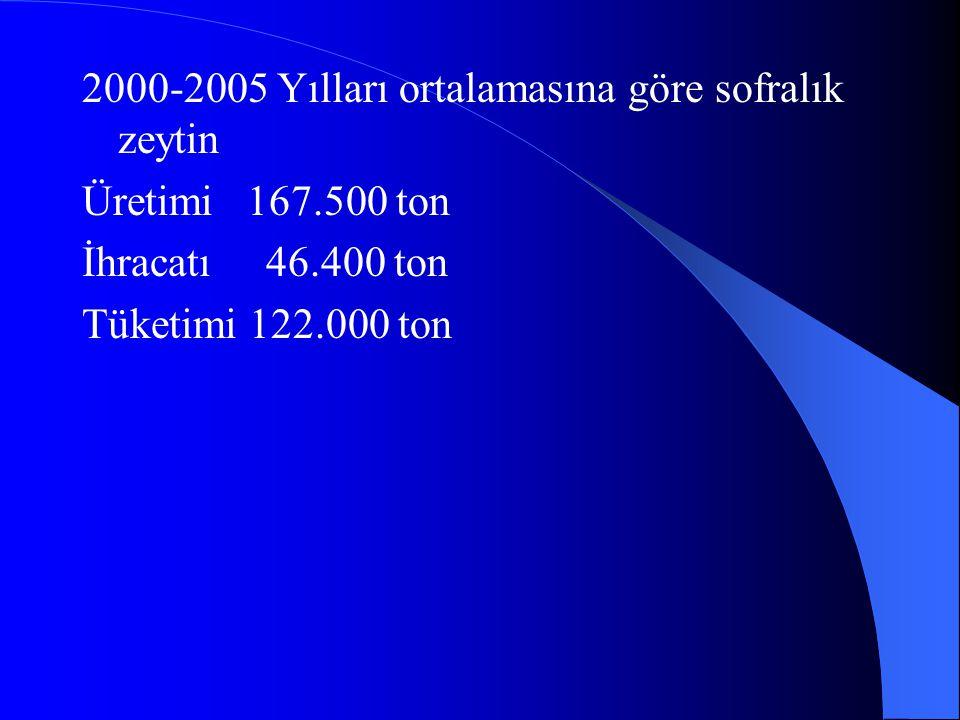 2000-2005 Yılları ortalamasına göre sofralık zeytin