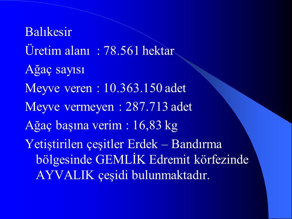 Balıkesir Üretim alanı : 78.561 hektar. Ağaç sayısı. Meyve veren : 10.363.150 adet. Meyve vermeyen : 287.713 adet.