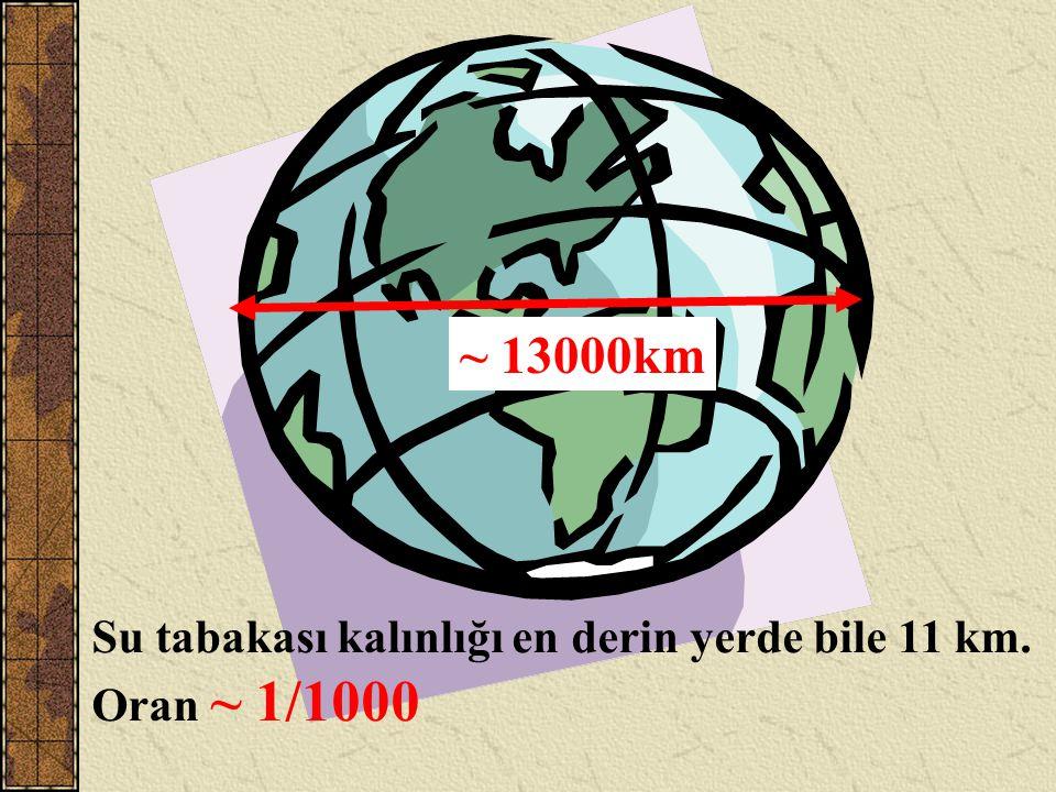 ~ 13000km Su tabakası kalınlığı en derin yerde bile 11 km.