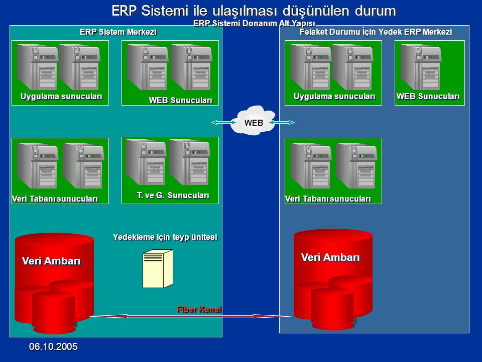 ERP Sistemi ile ulaşılması düşünülen durum