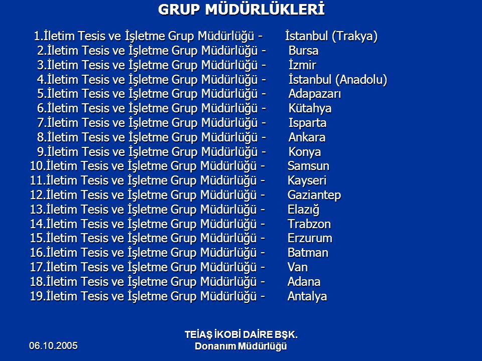 GRUP MÜDÜRLÜKLERİ 2.İletim Tesis ve İşletme Grup Müdürlüğü - Bursa