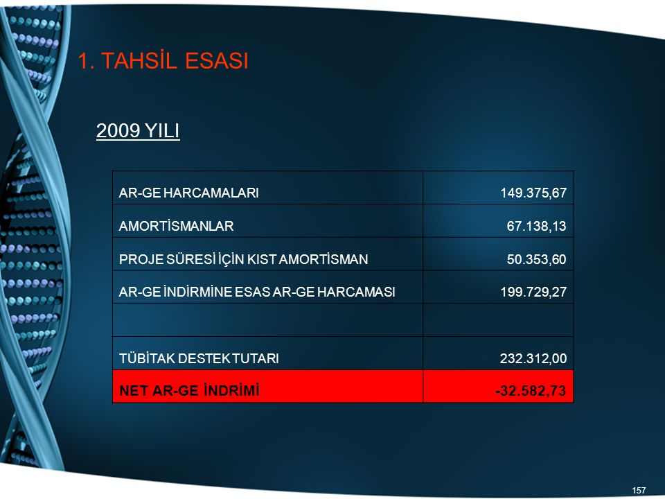 1. TAHSİL ESASI 2009 YILI NET AR-GE İNDRİMİ -32.582,73