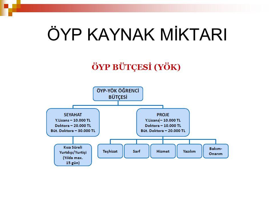ÖYP KAYNAK MİKTARI