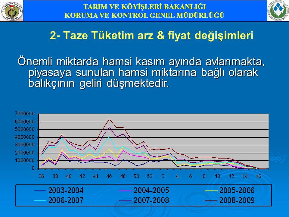 2- Taze Tüketim arz & fiyat değişimleri