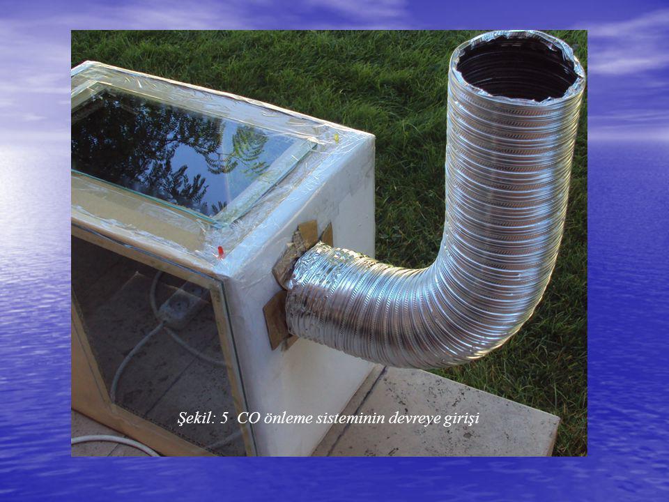 Şekil: 5 CO önleme sisteminin devreye girişi