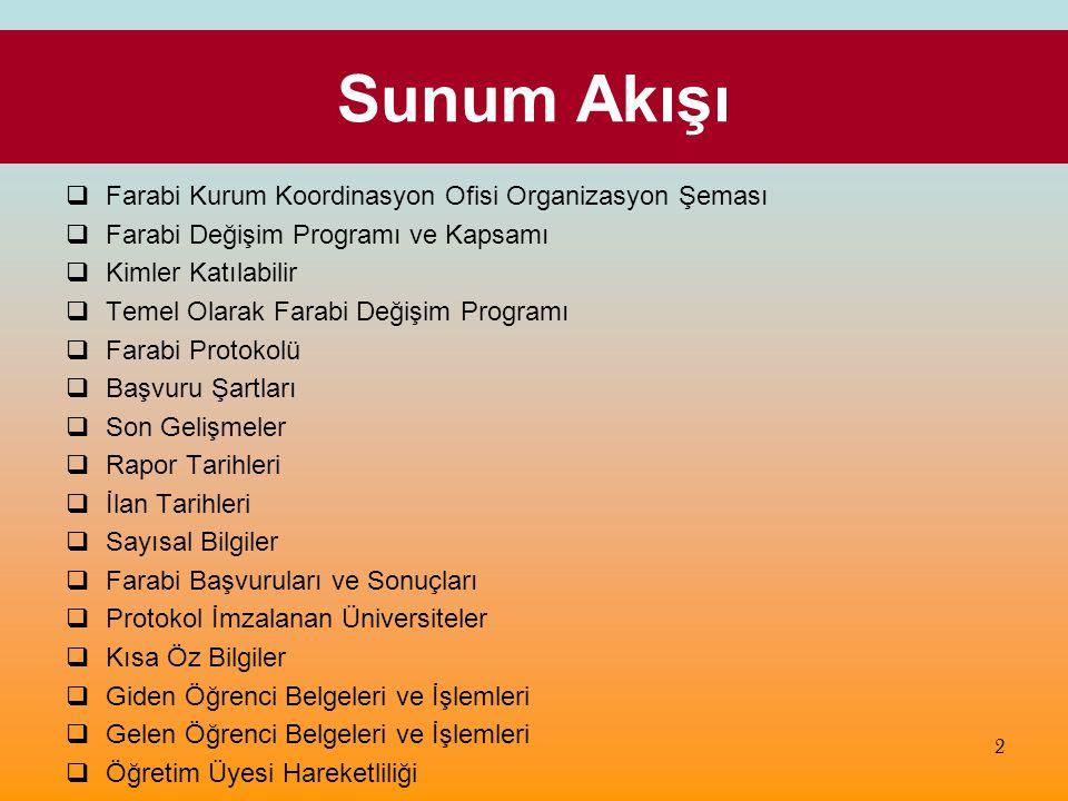Sunum Akışı Farabi Kurum Koordinasyon Ofisi Organizasyon Şeması