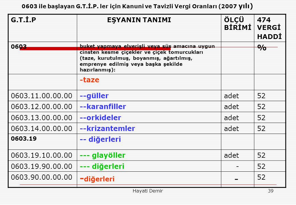 -diğerleri % -taze 0603.11.00.00.00 --güller adet 52 0603.12.00.00.00