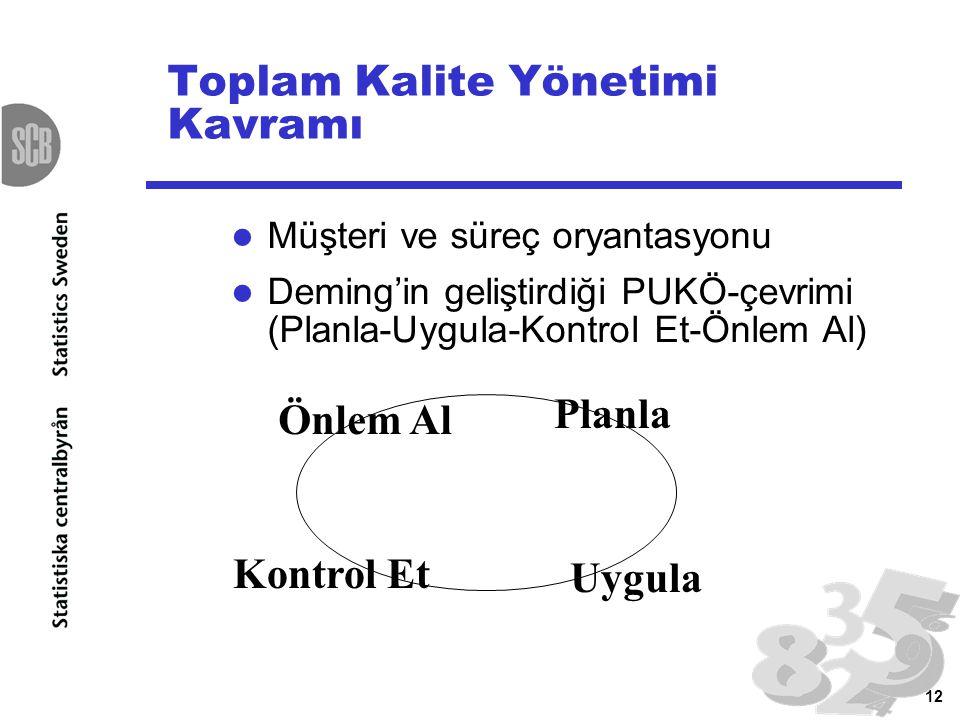 Toplam Kalite Yönetimi Kavramı